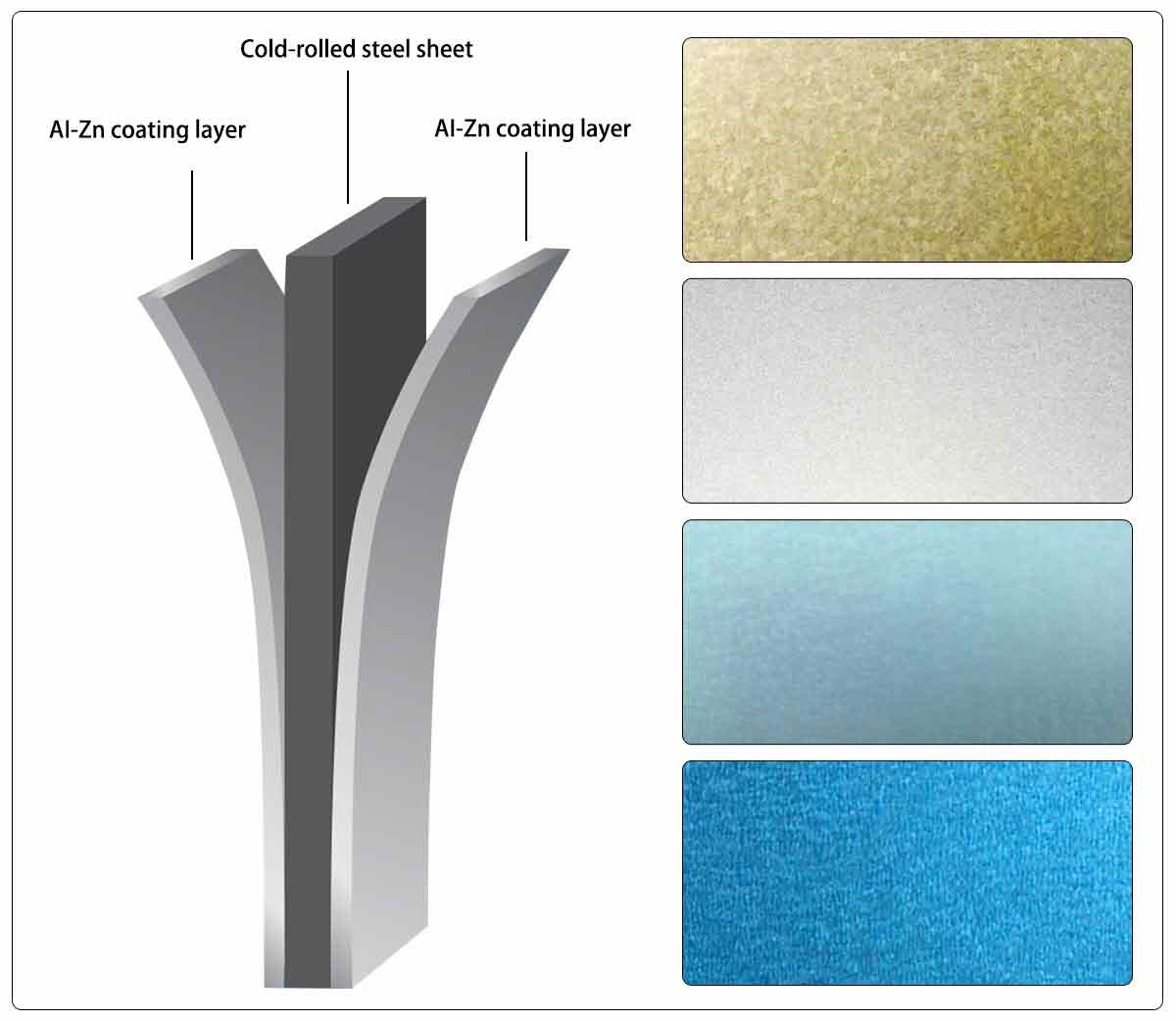 Galvalume Steel - Shanghai AIYIA steel group